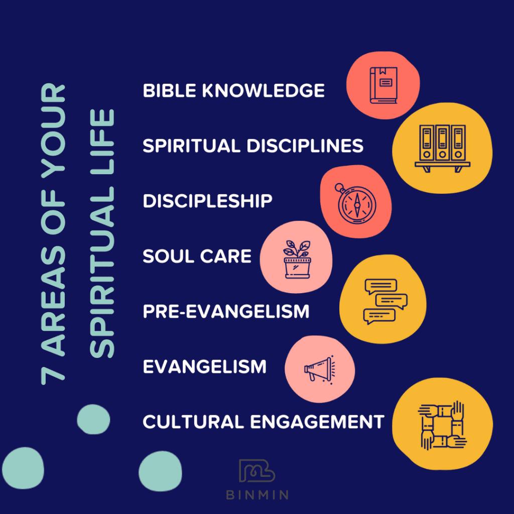 Seven Areas of Your Spiritual Life: Bible Knowledge, Spiritual Disciplines, Discipleship, Soul Care, Pre-Evangelism, Evangelism, Cultural Engagement
