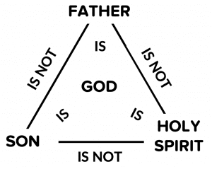 Binmin diagram of a triangle showing the Trinity